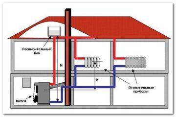 стоимость систем отопления частного дома