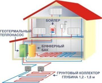 геотермальное отопление под ключ